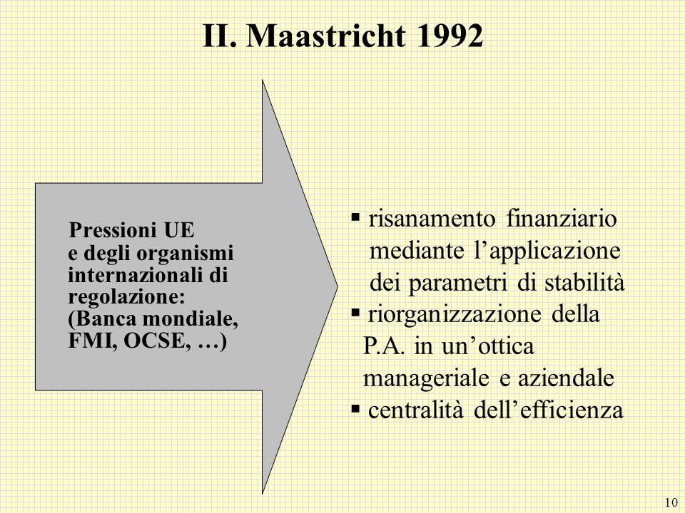 II. Maastricht 1992 Pressioni UE e degli organismi internazionali di regolazione: (Banca mondiale, FMI, OCSE, …)