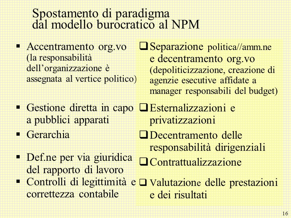 Spostamento di paradigma dal modello burocratico al NPM