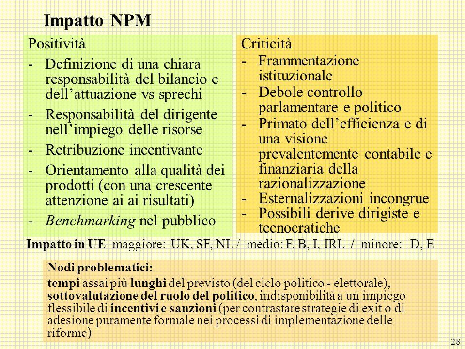 Impatto NPM Positività