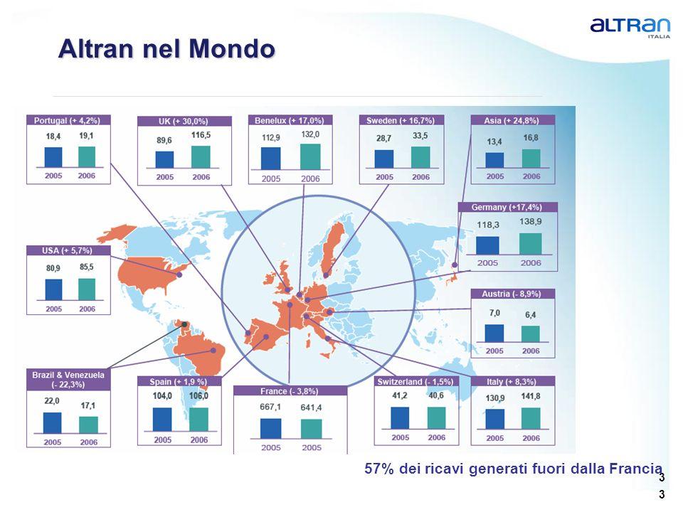 Altran nel Mondo 57% dei ricavi generati fuori dalla Francia