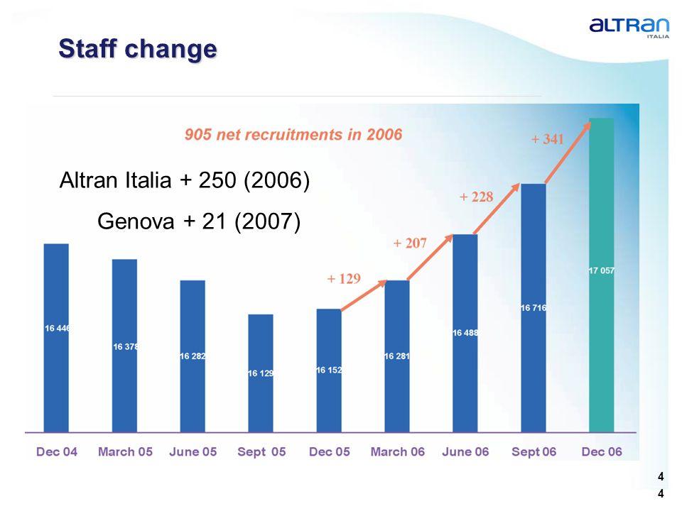 Staff change Altran Italia + 250 (2006) Genova + 21 (2007)