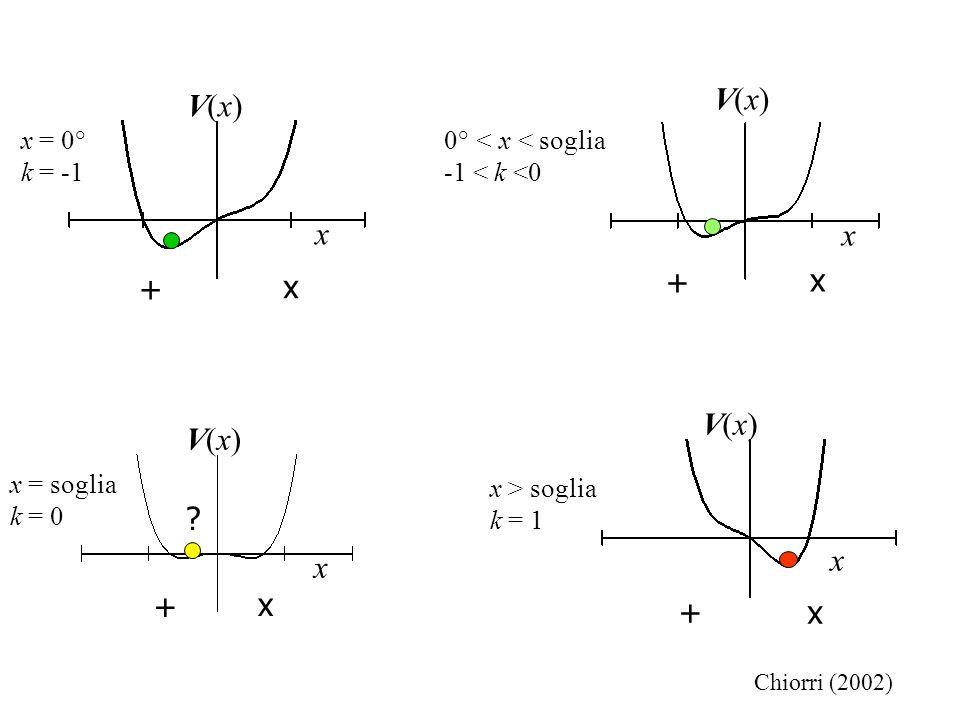V(x) V(x) x x + + V(x) V(x) x x + + 0° < x < soglia