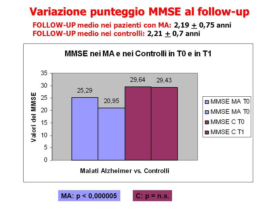Variazione punteggio MMSE al follow-up