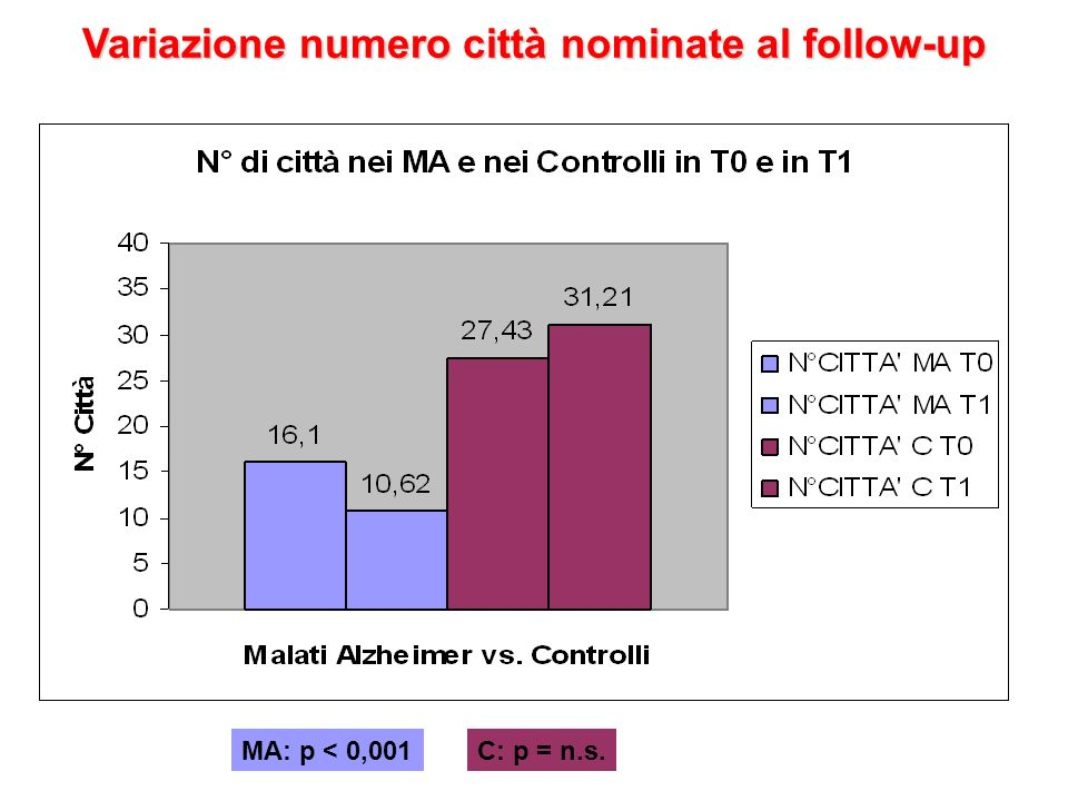 Variazione numero città nominate al follow-up