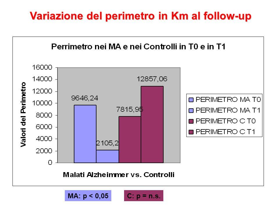 Variazione del perimetro in Km al follow-up
