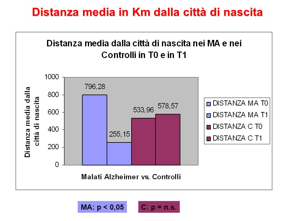 Distanza media in Km dalla città di nascita