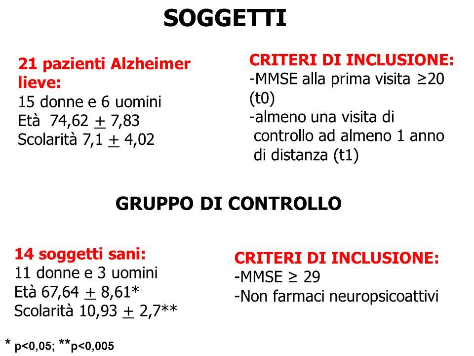 SOGGETTI GRUPPO DI CONTROLLO CRITERI DI INCLUSIONE: