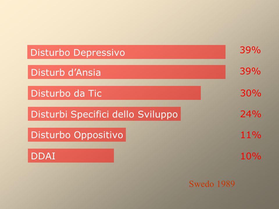 39% Disturbo Depressivo. Disturb d'Ansia. 39% Disturbo da Tic. 30% Disturbi Specifici dello Sviluppo.