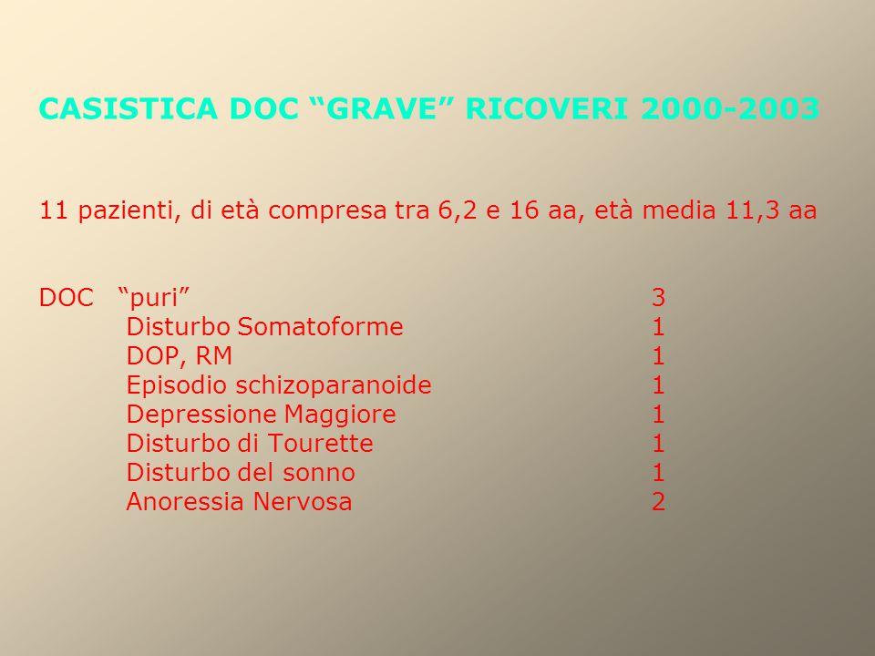 CASISTICA DOC GRAVE RICOVERI 2000-2003 11 pazienti, di età compresa tra 6,2 e 16 aa, età media 11,3 aa DOC puri 3 Disturbo Somatoforme 1 DOP, RM 1 Episodio schizoparanoide 1 Depressione Maggiore 1 Disturbo di Tourette 1 Disturbo del sonno 1 Anoressia Nervosa 2