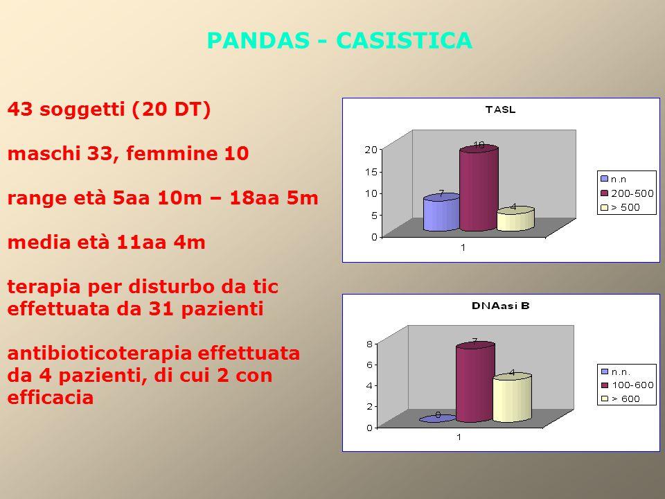PANDAS - CASISTICA 43 soggetti (20 DT) maschi 33, femmine 10 range età 5aa 10m – 18aa 5m media età 11aa 4m terapia per disturbo da tic effettuata da 31 pazienti antibioticoterapia effettuata da 4 pazienti, di cui 2 con efficacia