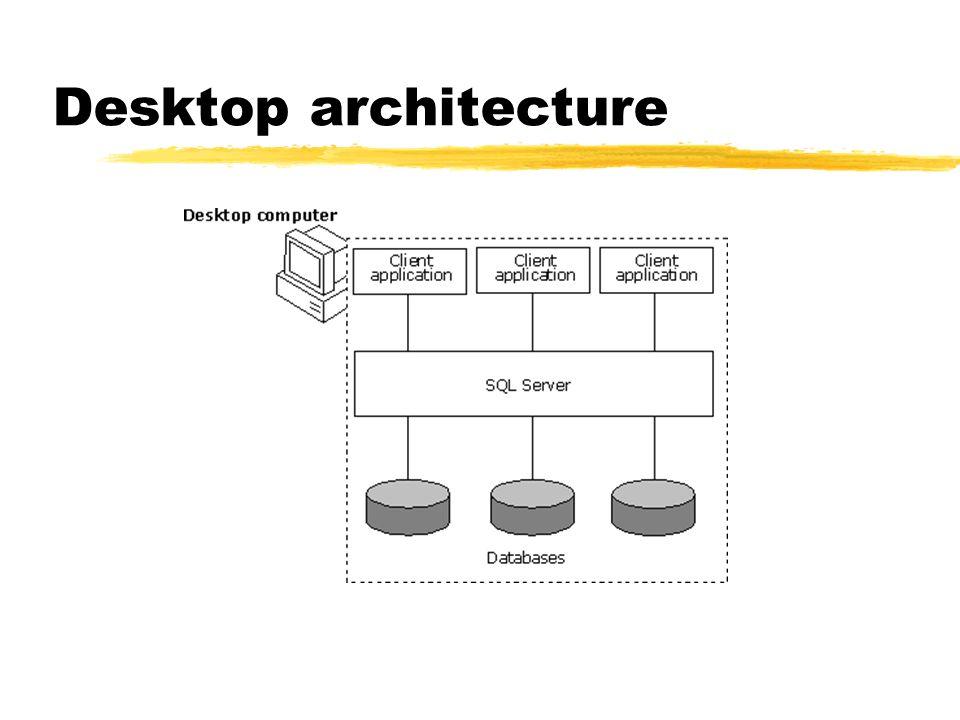 Desktop architecture