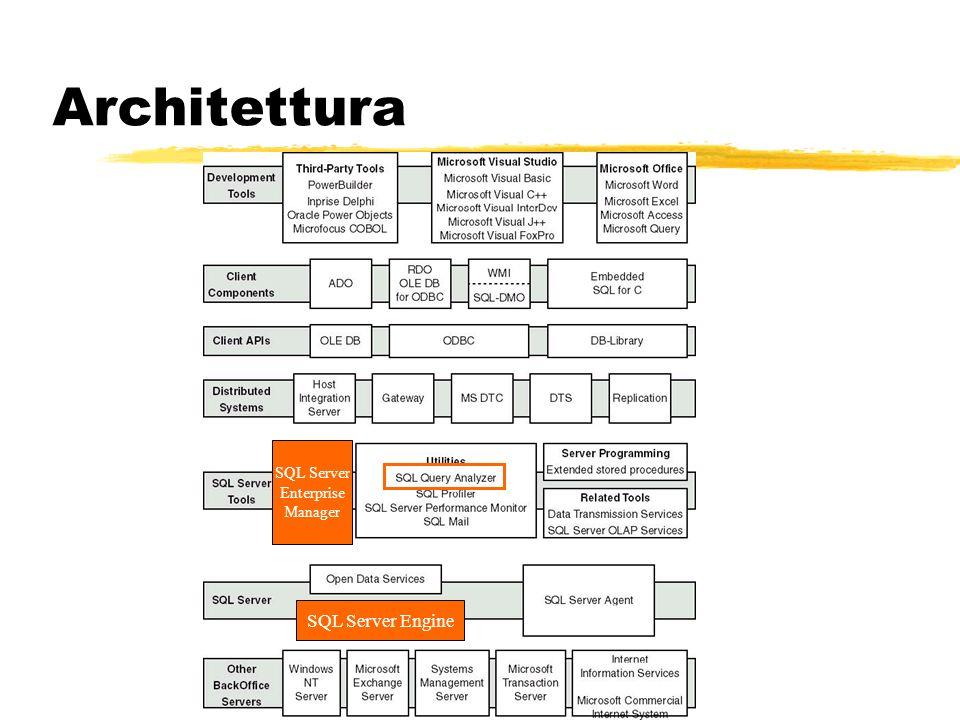 Architettura SQL Server Enterprise Manager SQL Server Engine