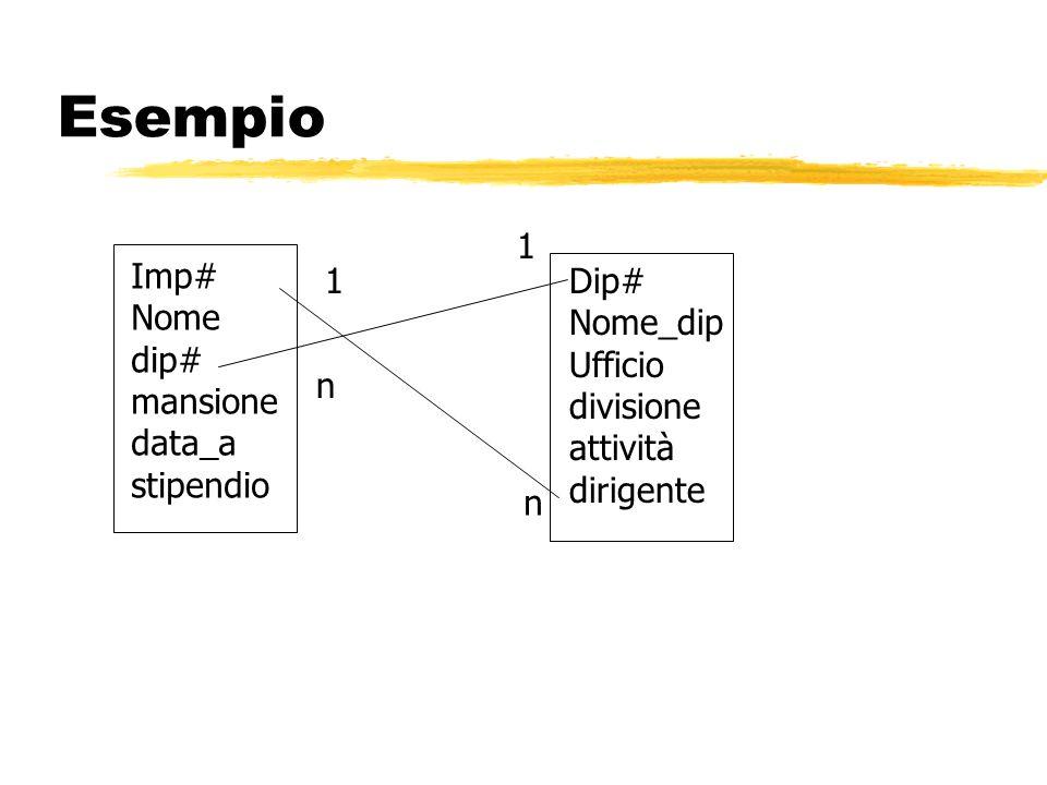 Esempio 1 Imp# Nome dip# mansione data_a stipendio 1 Dip# Nome_dip