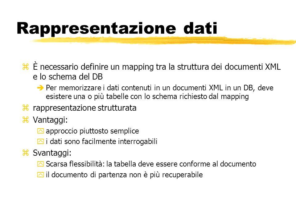 Rappresentazione dati