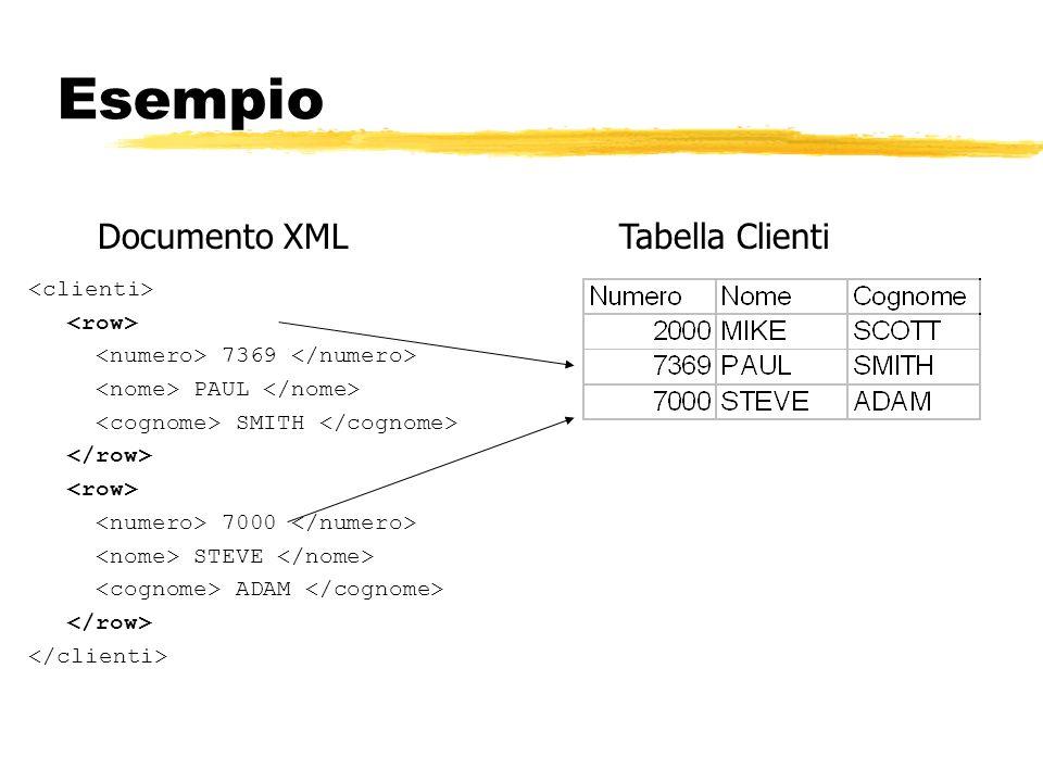 Esempio Documento XML Tabella Clienti <clienti> <row>