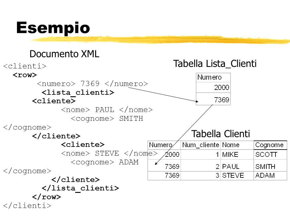 Esempio Documento XML Tabella Lista_Clienti Tabella Clienti