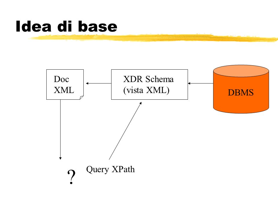 Idea di base DBMS Doc XML XDR Schema (vista XML) Query XPath