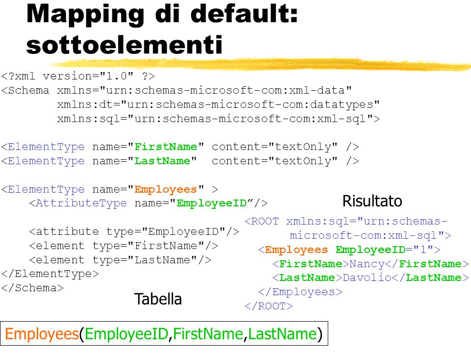 Mapping di default: sottoelementi