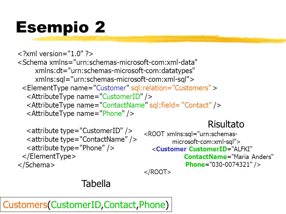 Esempio 2 Risultato Tabella Customers(CustomerID,Contact,Phone)