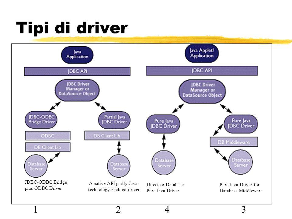 Tipi di driver 1 2 4 3 JDBC-ODBC Bridge plus ODBC Driver