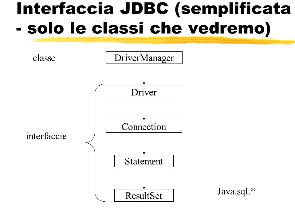 Interfaccia JDBC (semplificata - solo le classi che vedremo)