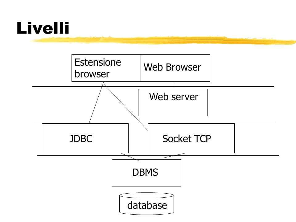 Livelli Estensione browser Web Browser Web server JDBC Socket TCP DBMS