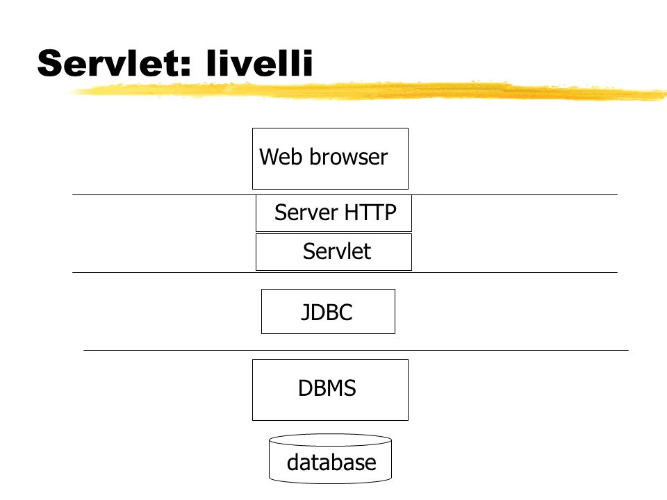 Servlet: livelli Web browser Server HTTP Servlet JDBC DBMS database