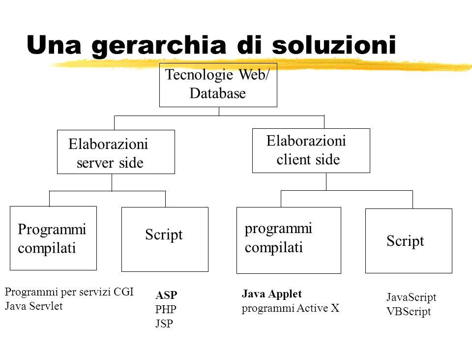 Una gerarchia di soluzioni