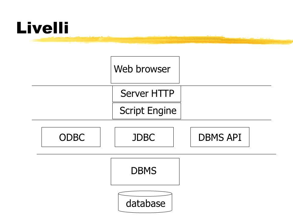 Livelli Web browser Server HTTP Script Engine ODBC JDBC DBMS API DBMS