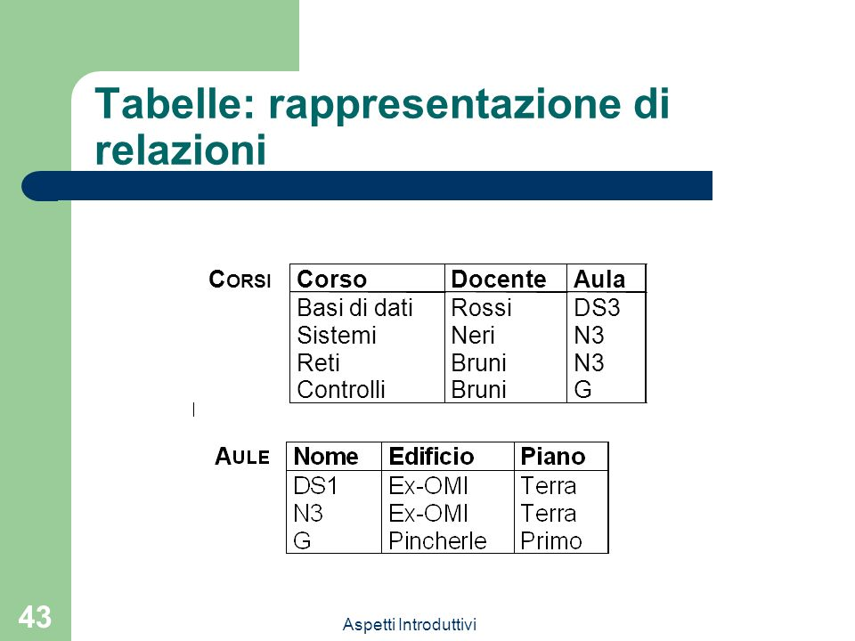 Tabelle: rappresentazione di relazioni