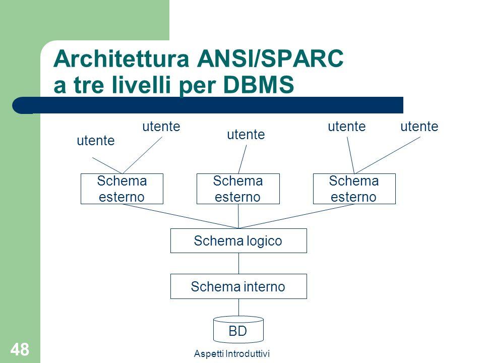 Architettura ANSI/SPARC a tre livelli per DBMS