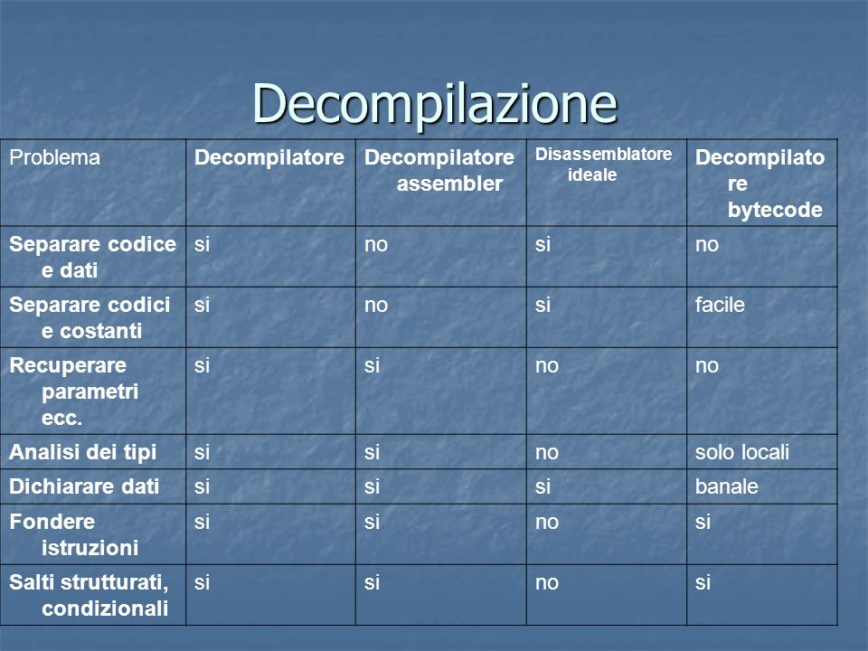 Decompilazione Problema Decompilatore Decompilatore assembler