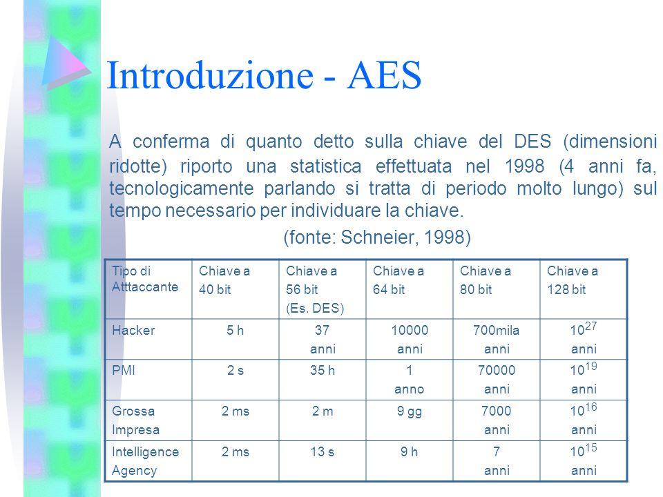 Introduzione - AES