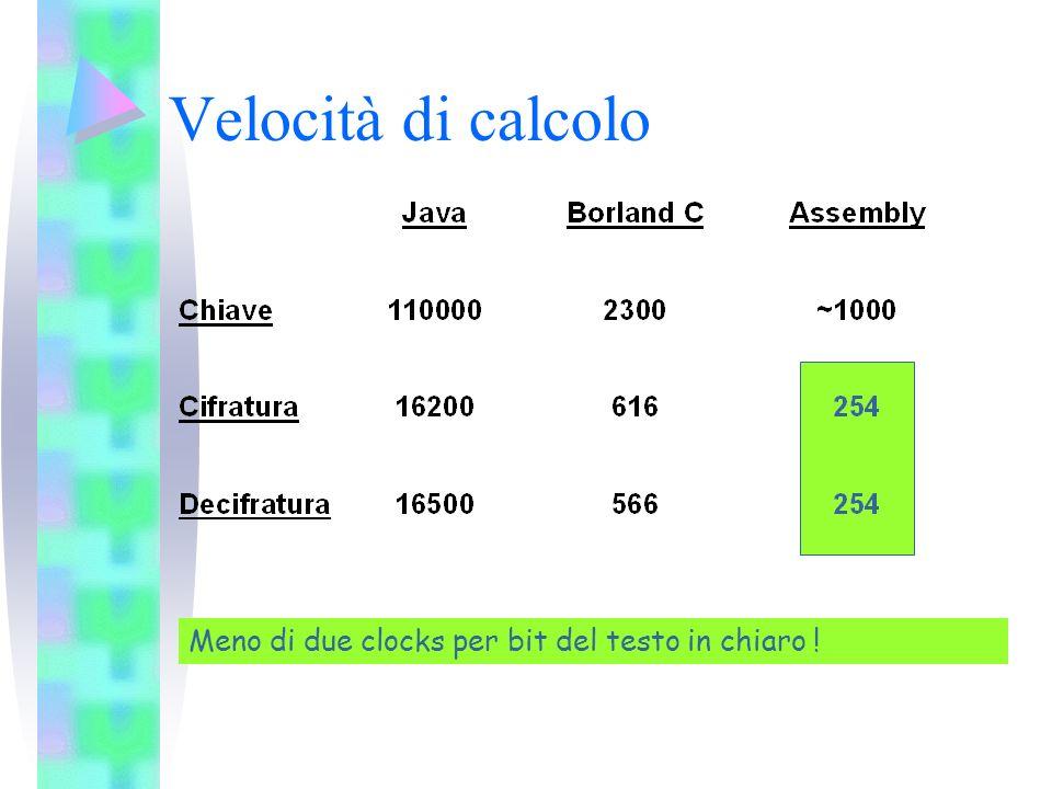 Velocità di calcolo Meno di due clocks per bit del testo in chiaro !
