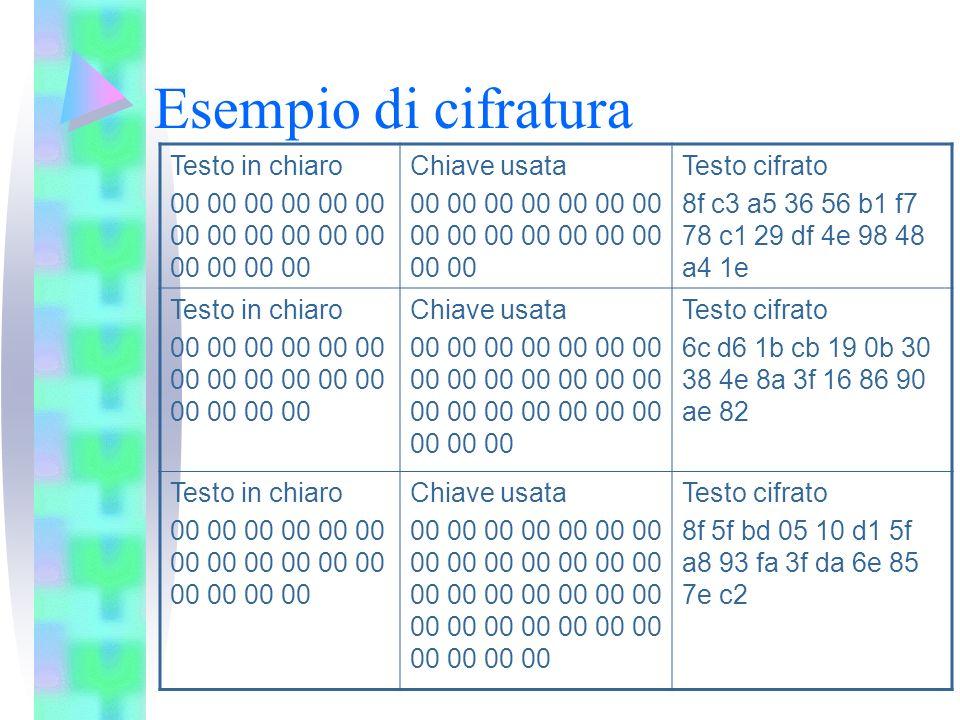 Esempio di cifratura Testo in chiaro