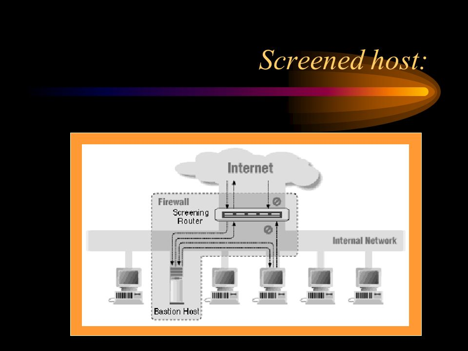 Screened host: