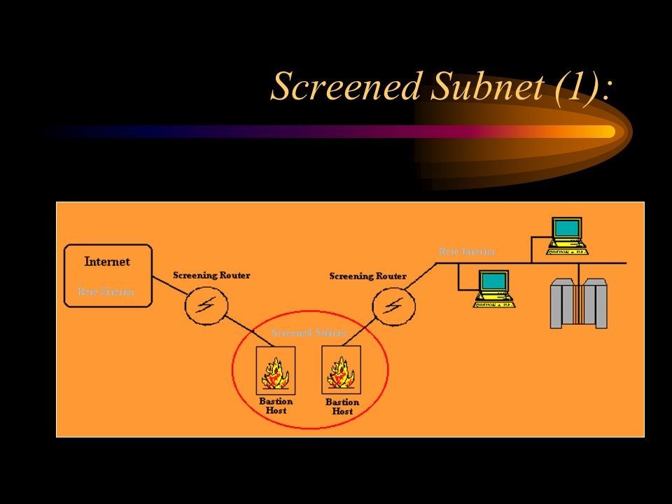 Screened Subnet (1):