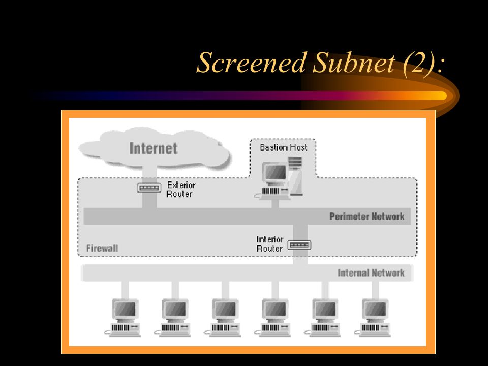 Screened Subnet (2):