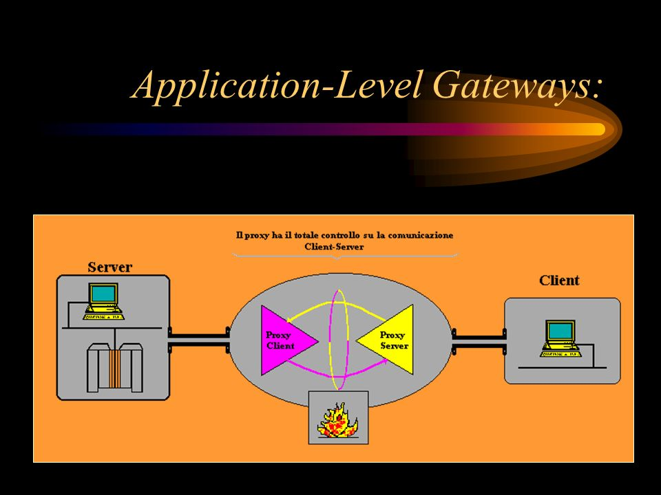 Application-Level Gateways:
