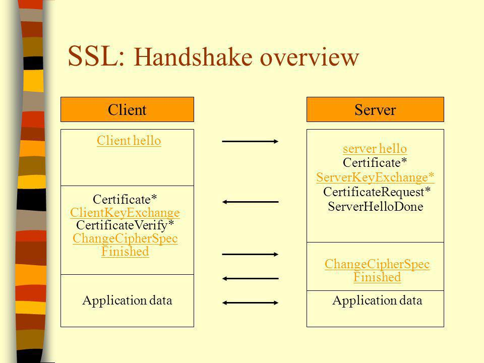 SSL: Handshake overview