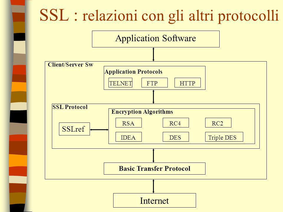 SSL : relazioni con gli altri protocolli