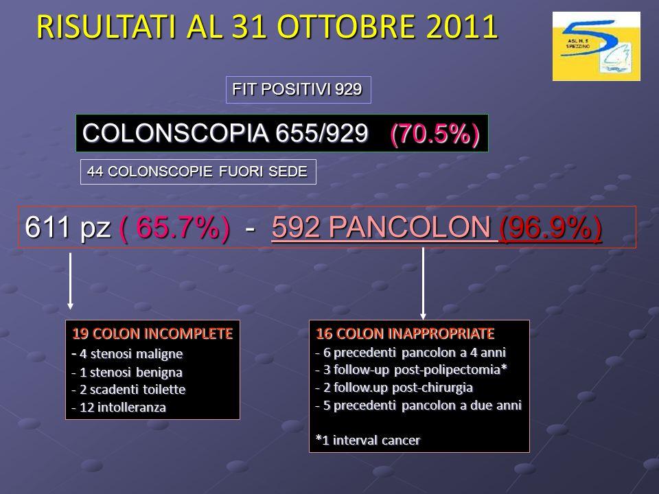 RISULTATI AL 31 OTTOBRE 2011 611 pz ( 65.7%) - 592 PANCOLON (96.9%)