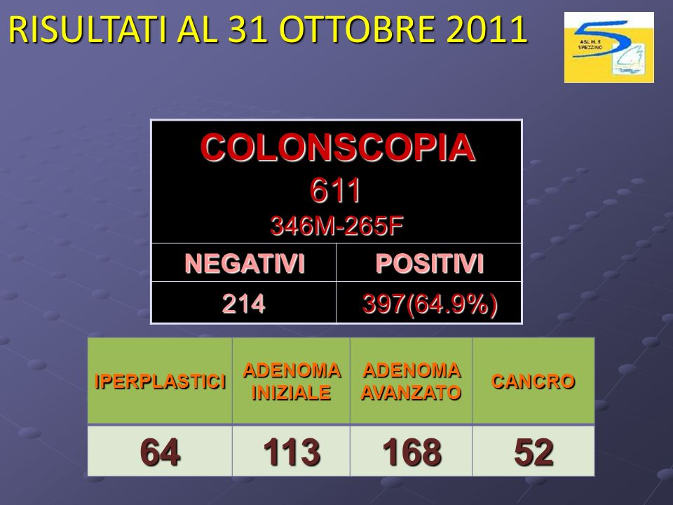 RISULTATI AL 31 OTTOBRE 2011 COLONSCOPIA 64 113 168 52 611 346M-265F