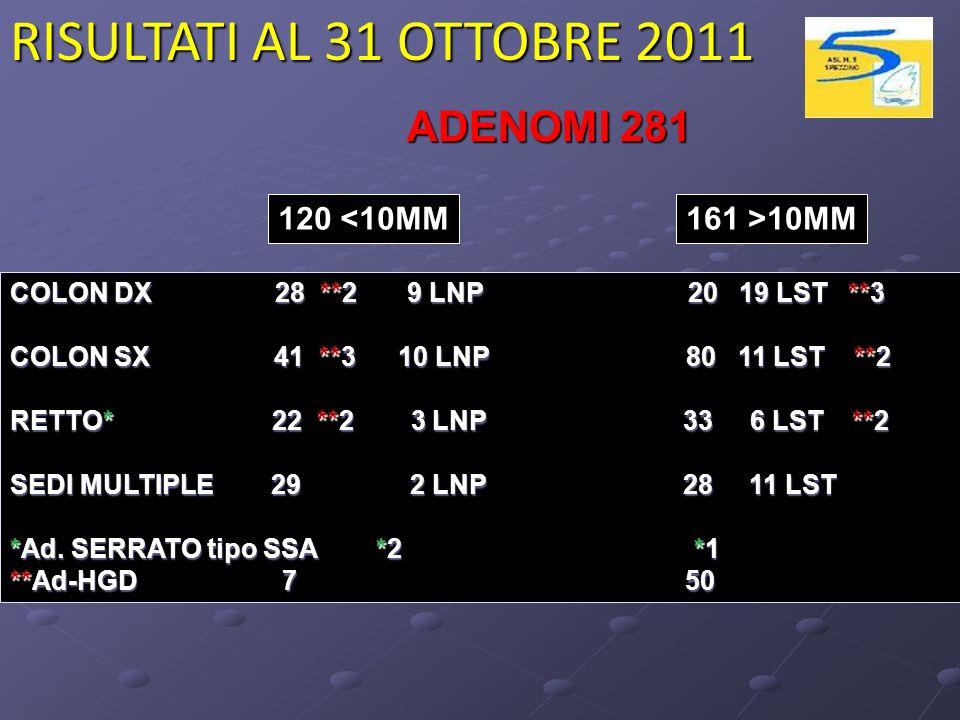 RISULTATI AL 31 OTTOBRE 2011 ADENOMI 281 120 <10MM 161 >10MM