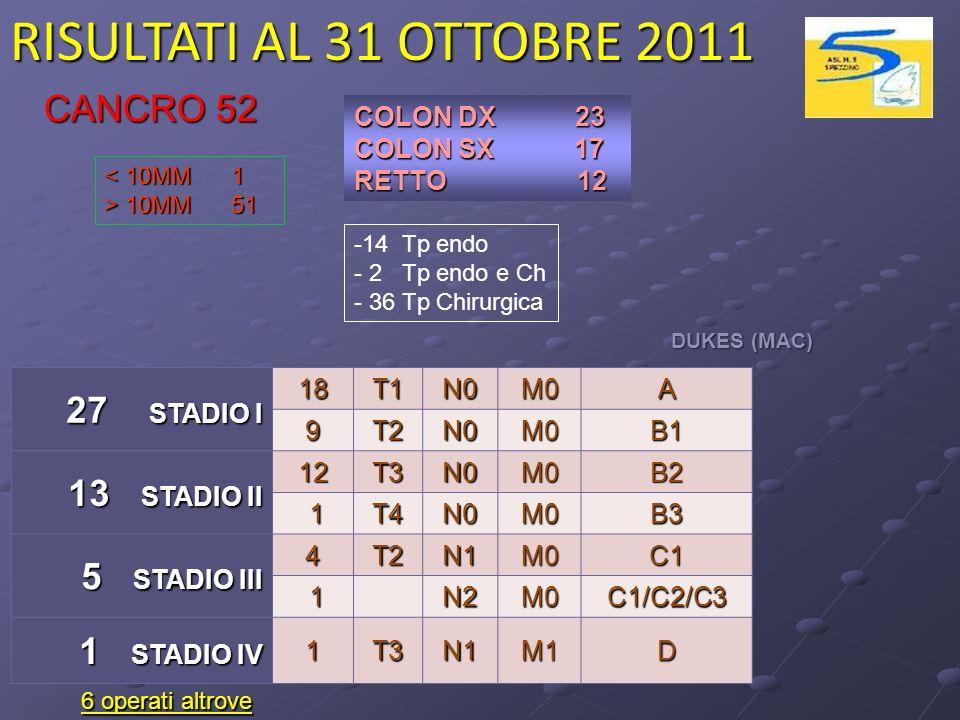 RISULTATI AL 31 OTTOBRE 2011 CANCRO 52 27 STADIO I 13 STADIO II