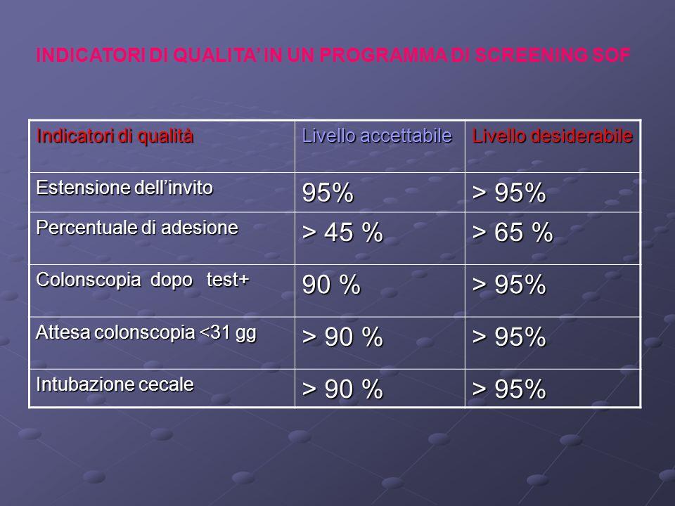95% > 95% > 45 % > 65 % 90 % > 90 %