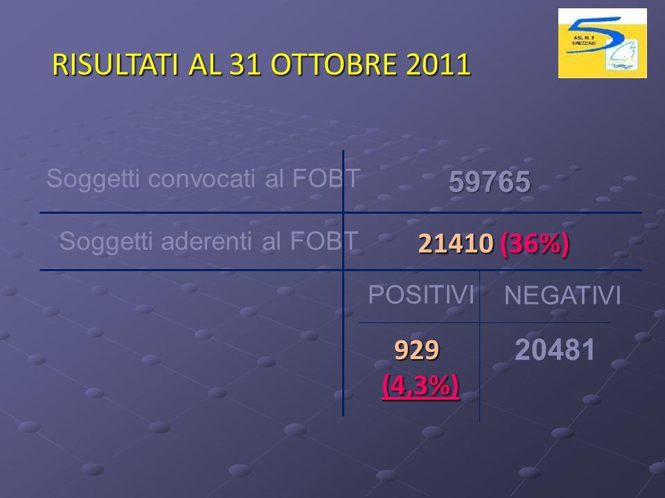 RISULTATI AL 31 OTTOBRE 2011 59765 21410 (36%) 929 (4,3%) 20481