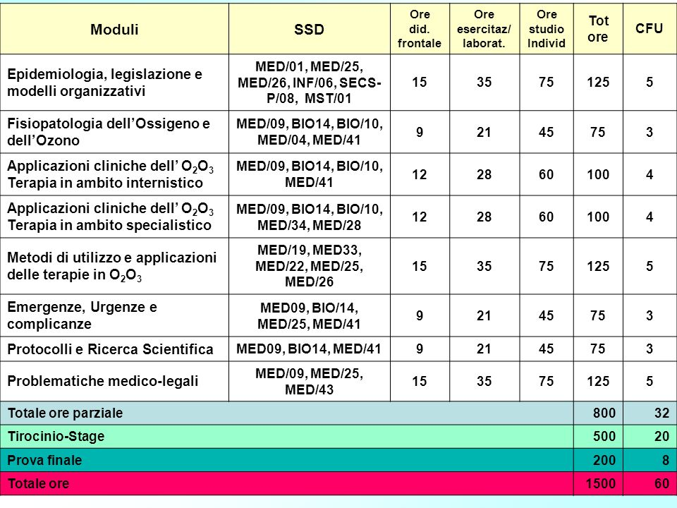 Moduli SSD Epidemiologia, legislazione e modelli organizzativi