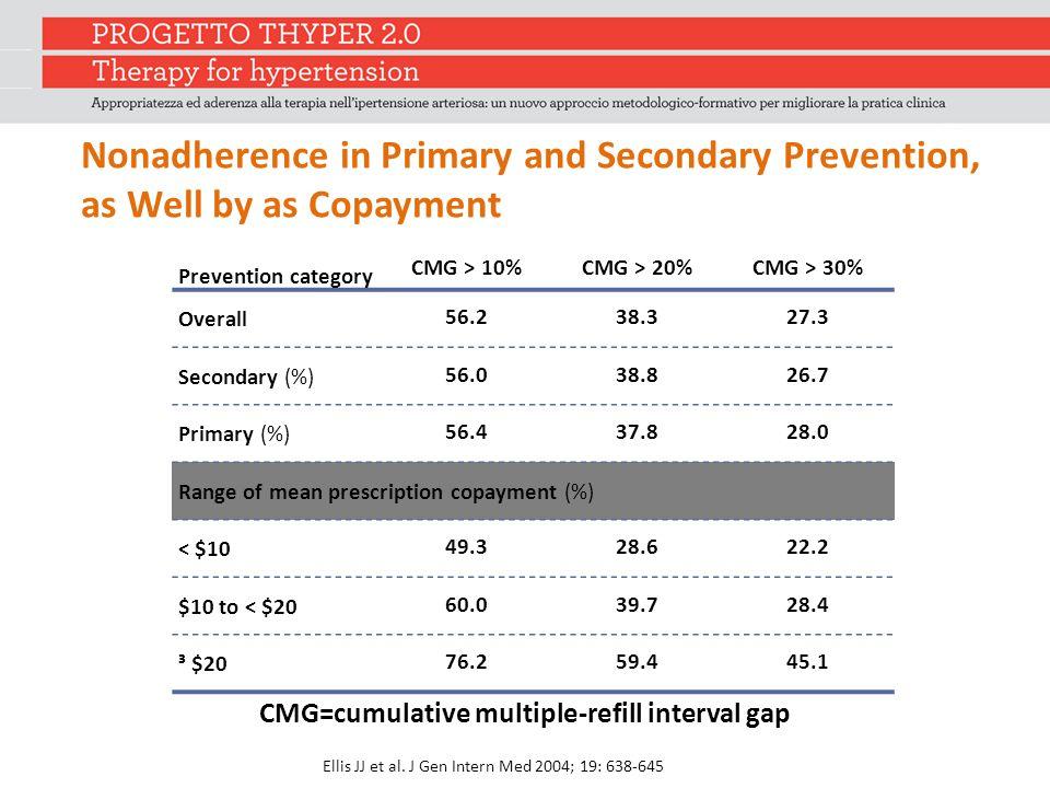 CMG=cumulative multiple-refill interval gap