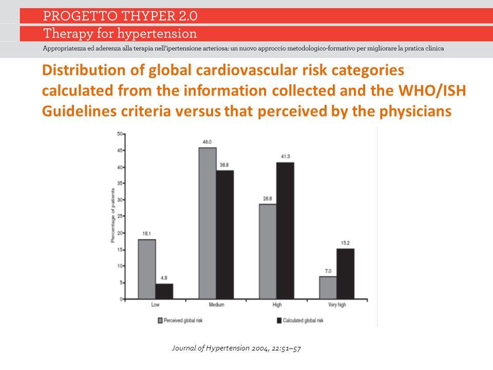 Journal of Hypertension 2004, 22:51–57